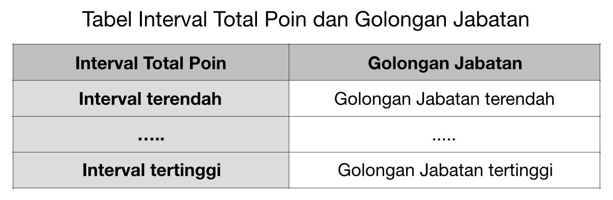 Tabel Interval Total Poin dan Golongan Jabatan